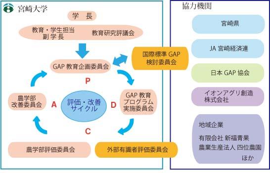 International GAP 対応の食料管理専門職業人の養成